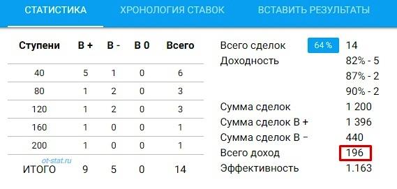 Статистика. День 2