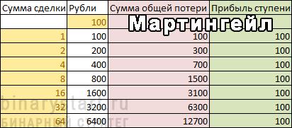 Таблица Мартингейла