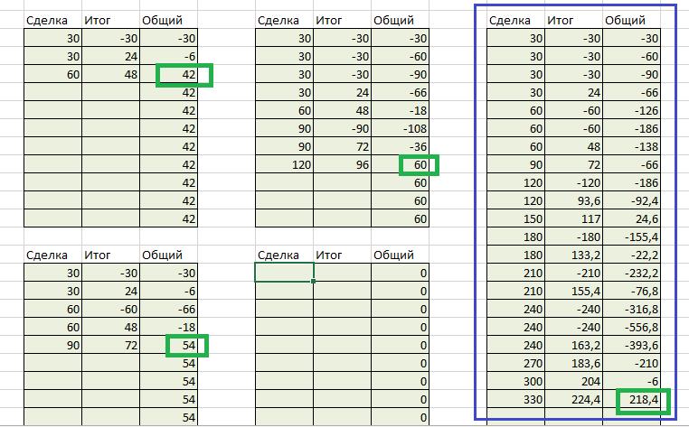 Таблица коэффициентов Оскара Грайнда